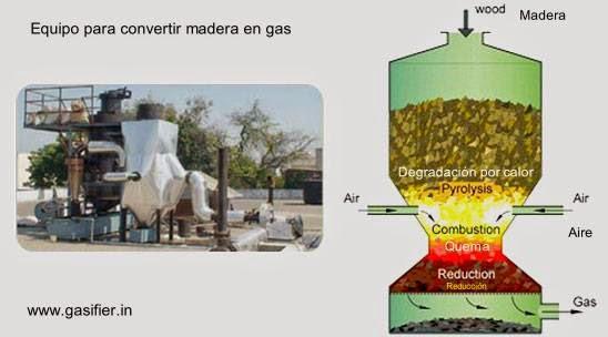 Equipo para convertir restos de madera en gas para uso domiciliario