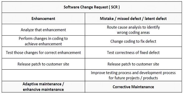 software change request scr