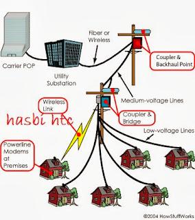 Sinyal data sebenarnya tidak dapat melalui trafo atau alat penurun ...