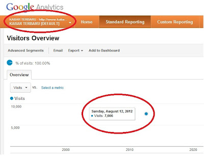 google analytics kabarterbaru.net, pasang iklan murah