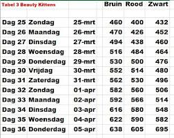 Gew Tabel 3: Kittens Beauty