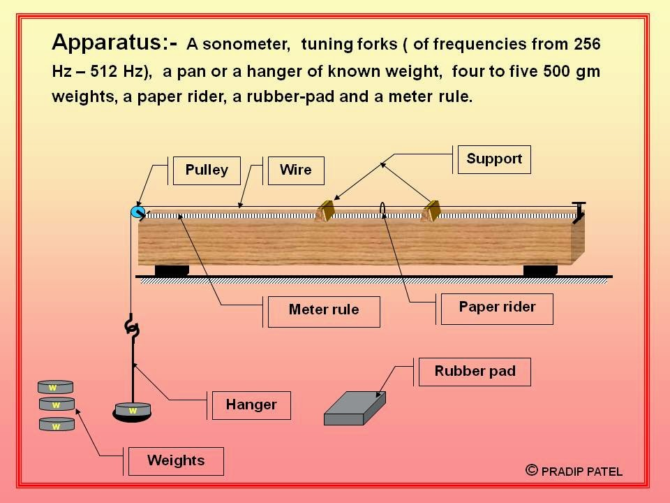 Physics Learn Sonometer relation between frequency and