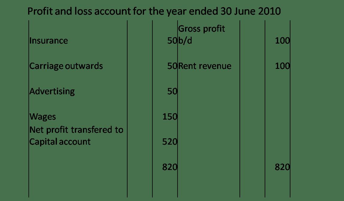 Profit And Loss Account Of Honda Motor Co Ltd Hmc