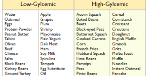 Glycemic Index Food List | TOP GOAL