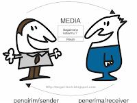 Materi TKJ Komunikasi Data Lengkap Dan Singkat