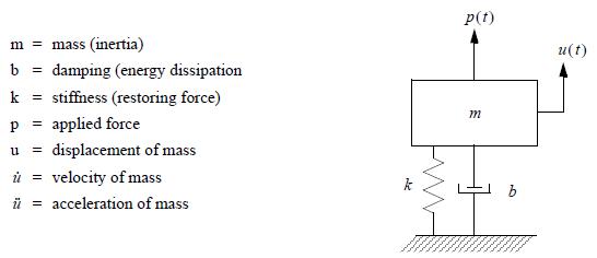 Fundamentals Of Dynamic Analysis Msc Nastran Simulating Reality