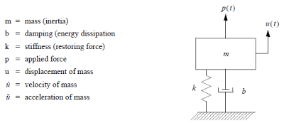 Singel degree of freedom system composed of a mass, spring (stiffness), damping, applied force, and displacement (along with acceleration and velocity of the mass).