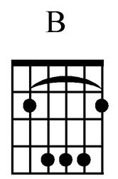 Kunci Gitar B Mayor