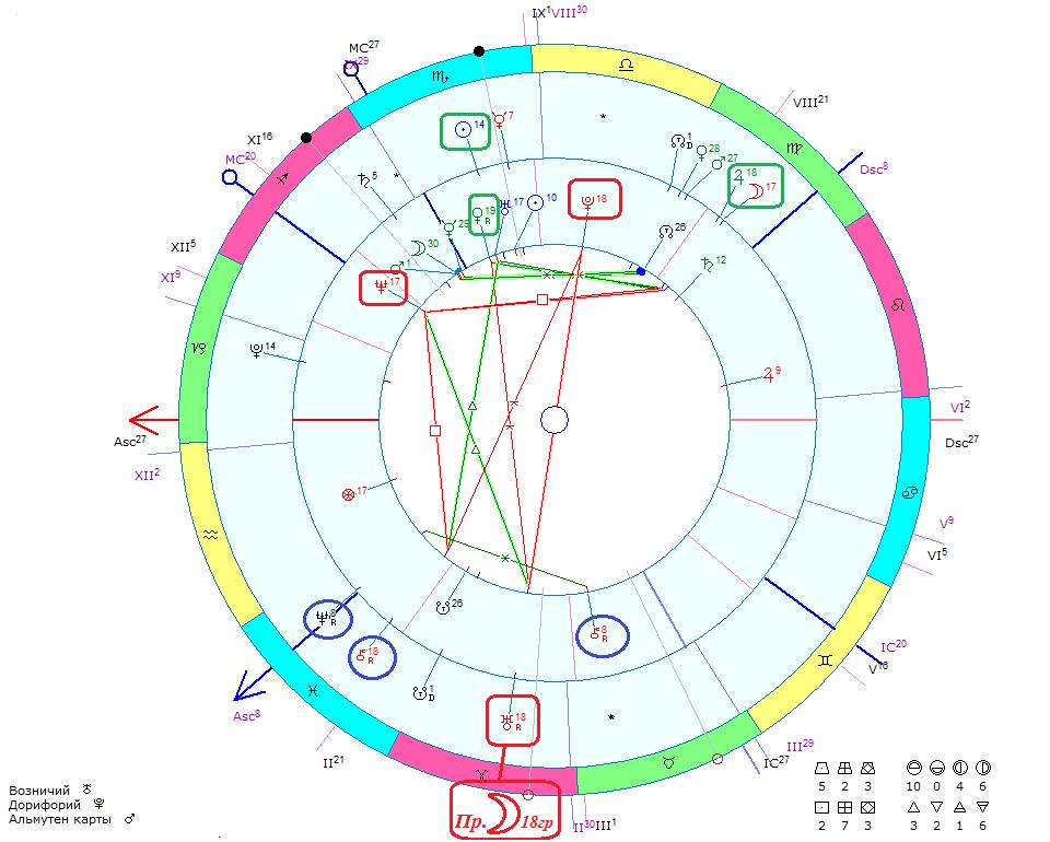 секстиль плутона с южным узлом-ыы2