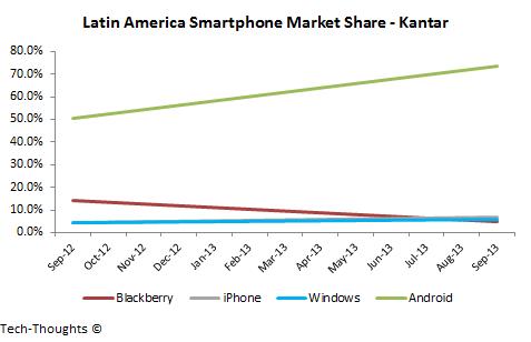 Latin America Smartphone Market Share