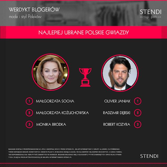 Stendi_najlepiej_ubrane_gwiazdy.png