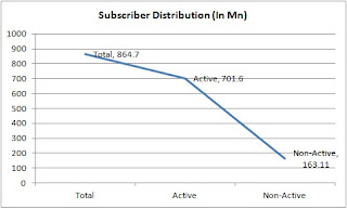 Subscriber Distribution (In Mn)
