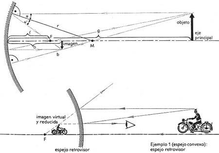 123 fisica tema la luz for Espejos esfericos convexos
