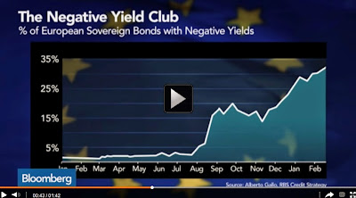 http://www.bloomberg.com/news/videos/2015-02-27/european-sovereign-bonds-the-negative-yield-club