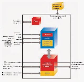 Структурная схема криптографического процессора CITADEL