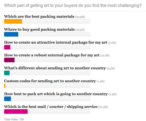 POLL: Packing or shipping - which is the biggest challenge?