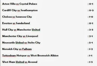 Pekan 18, Hasil Liga Inggris