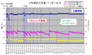 Grafico delle portate di raffreddamento