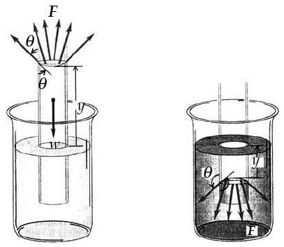 permukaan pada fluida dalam tabung kapiler. Fluida naik jika θ 90