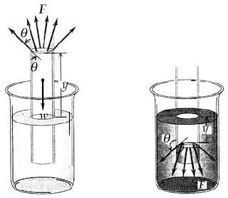 Gaya tegangan permukaan pada fluida dalam tabung kapiler. Fluida naik jika θ < 90° dan turun jika θ > 90°.