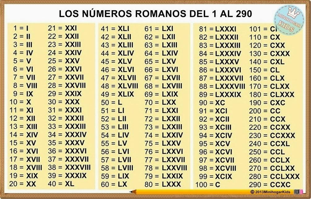 top los numeros romanos -#main