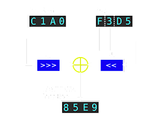 [Image: A cipher diagram beginning with the 16-bit hex words C1A0 and F3D5, labeled 'location' and 'key', respectively. The 'location' word goes into a bitwise right rotation block, controlled by the first nybble of 'key'. The third and fourth nybble of 'key', taken as a single byte, go to a bitwise left shift block controlled by the second nybble of 'key'. Outputs from these two bitwise blocks are XORed. The result is the hex word 85E9, labeled 'encrypted location'.]