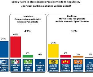Encuesta sobre preferencias electorales hacia la Presidencia