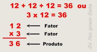 Termos e resultado da multiplicação
