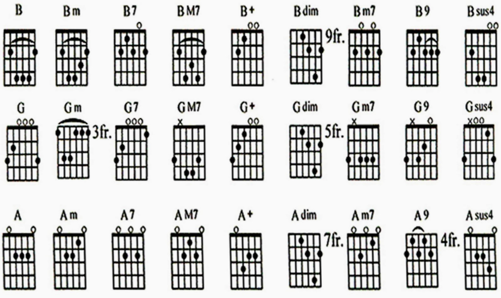 Lirik dan kunci gitar pemula ini chord bisa di gunakan sebagai pacuan untuk belajar gitar bagi pemula belajar kunci em am a d dm g c dan b dahulu ya reheart Choice Image