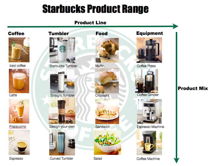 starbucks portfolio matrix Boston consulting group (bcg) matrix is a four celled matrix (a 2  2 matrix) developed by bcg, usa it is the most renowned corporate portfolio analysis tool it provides a graphic representation for an organization to examine different businesses in it's portfolio on the basis of their related.