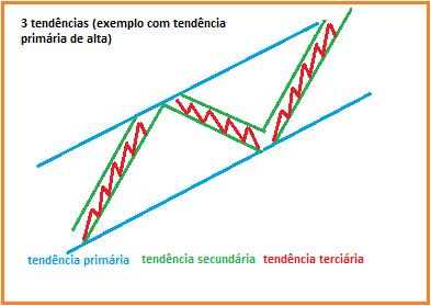 Teoria de Dow análise técnica