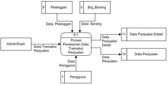Program sistem informasi naskah skripsi minimarket bab iii diagram arus data level 1 proses 9 ccuart Gallery