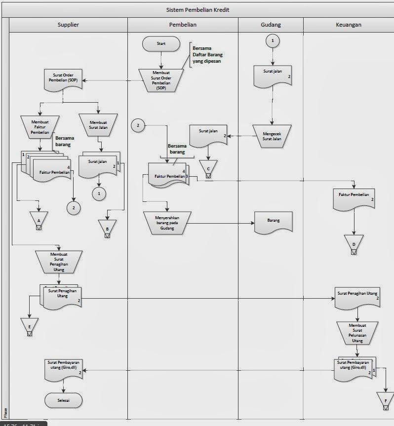 tugas : Deskripsi Proses Bisnis Beserta Flowchart Dalam ...