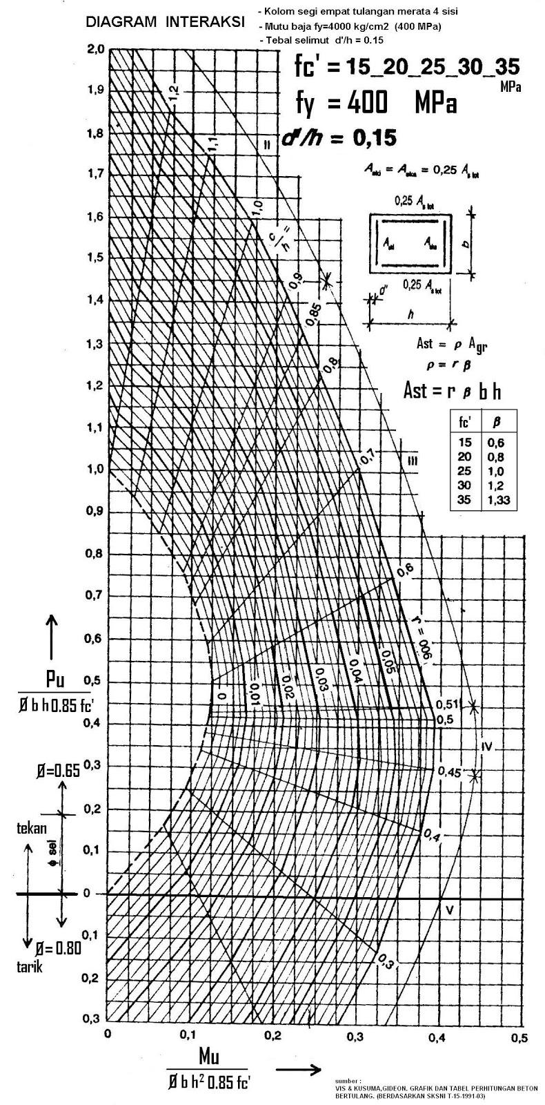 Struktur beton 1 grafik perencanaan kolom persegi diagram interaksi kolom persegi tulangan disebar merata 4 sisi ccuart Image collections