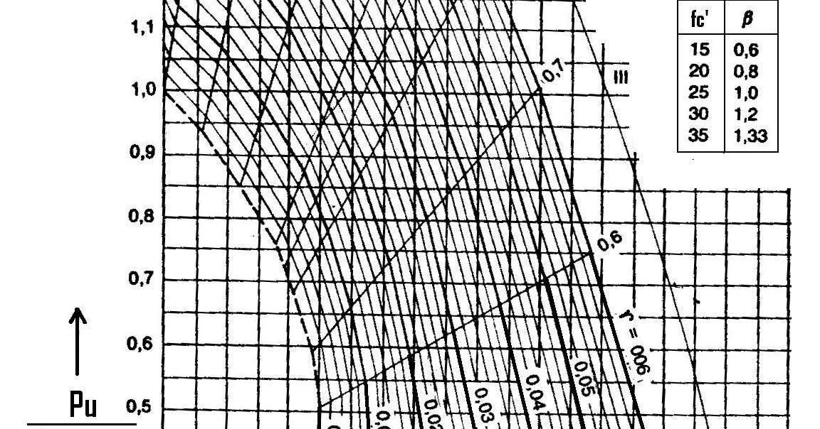 Struktur beton 1 grafik perencanaan kolom persegi ccuart Image collections