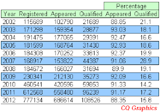 Number of candidates appeared & Qualified in GATE