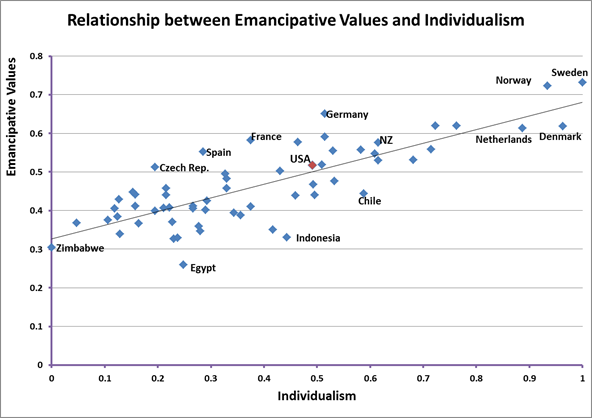 an analysis of the relationship between democracy and individualism Individualistic culture tends to create a demand for democracy,  figure 1 shows  the correlation between hofstede's index of individualism (countries with a   analysis is correct, they could end up becoming more democratic,.