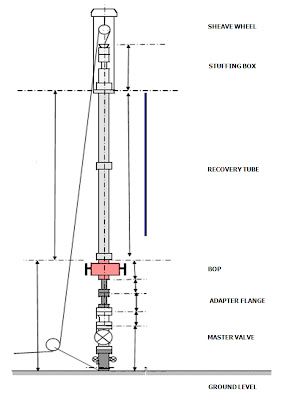 Rig-up Diagram for Geothermal Well Logging