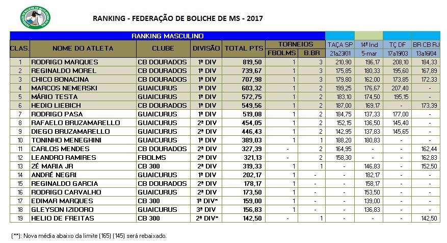 Ranking Estadual abril 2017
