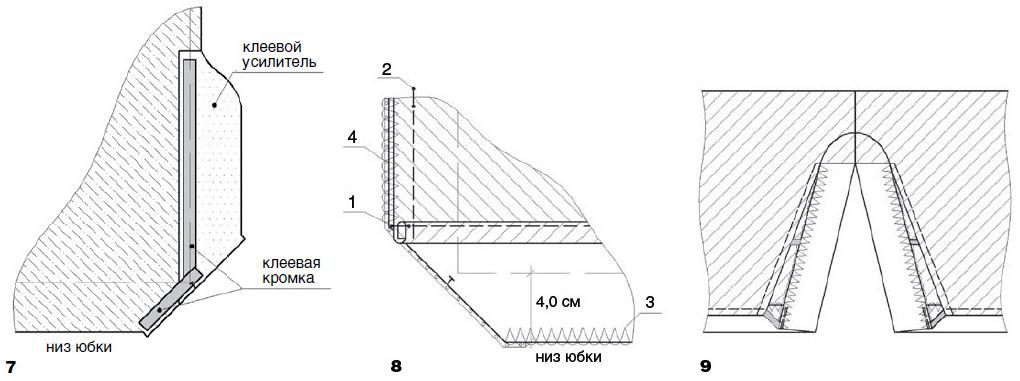 Обработка нижних срезов юбок