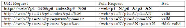 Tabel 3.1 Contoh pola HTTP Request
