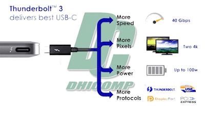 Teknologi_USB_Thunderbolt_3_40_Gbps