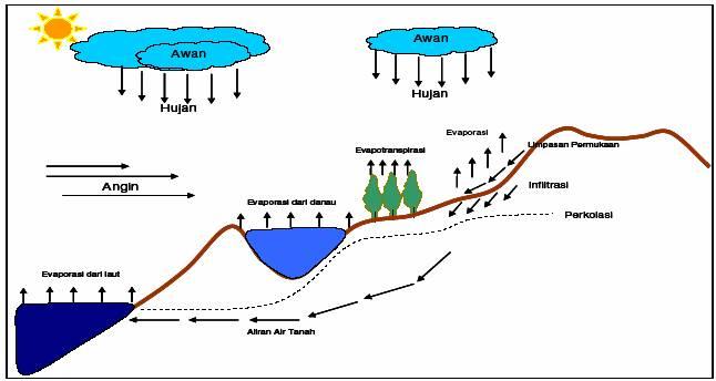 Geografi Proses Terjadinya Hujan Share The Knownledge