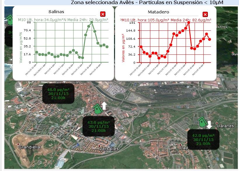 consulta la calidad del aire en Asturias
