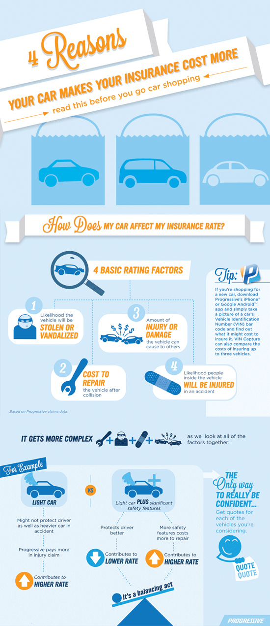 Reasons Your Car makes your insurance Cost More