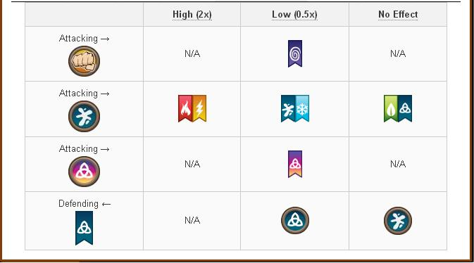 Tổng hợp về Damage và Attack các skill của các loại Pure Dragon trong game Dragon City 8