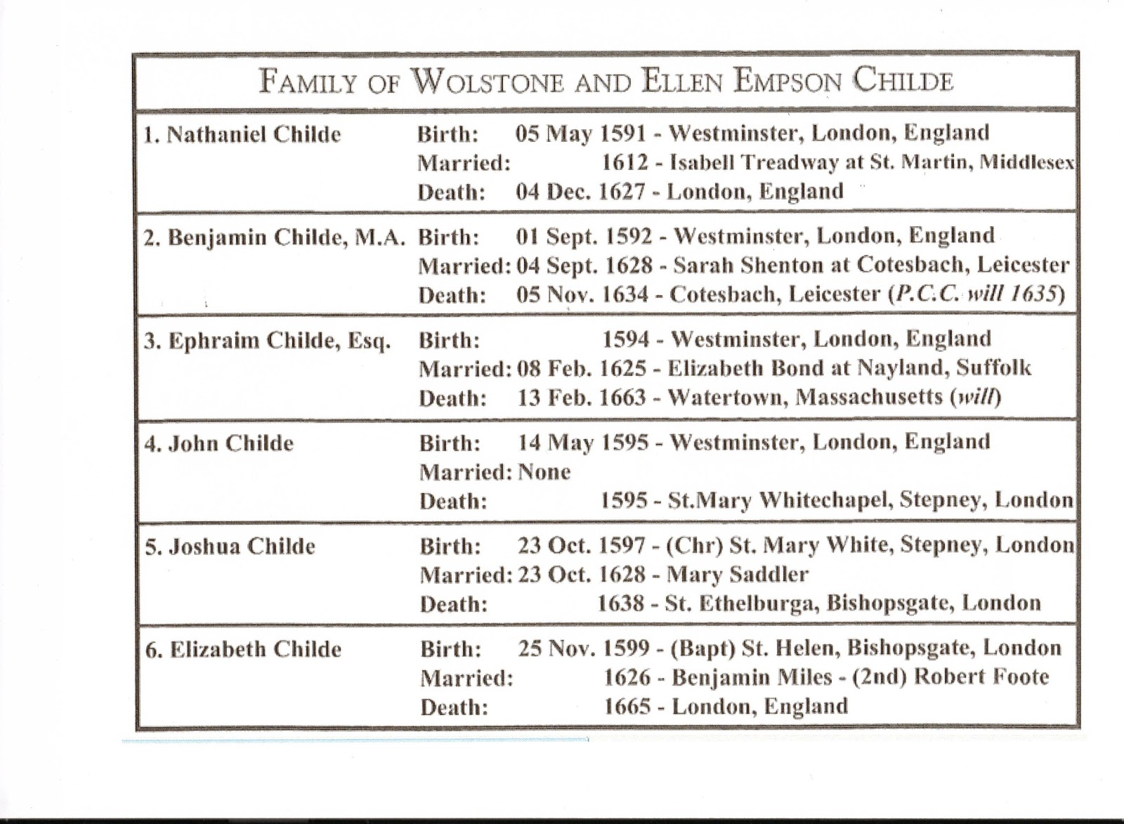 stagge parker histories wolstone childe  family of wolstone and ellen empson childe