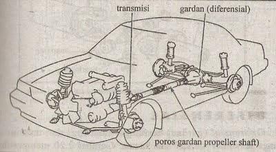 kendaraan mobil
