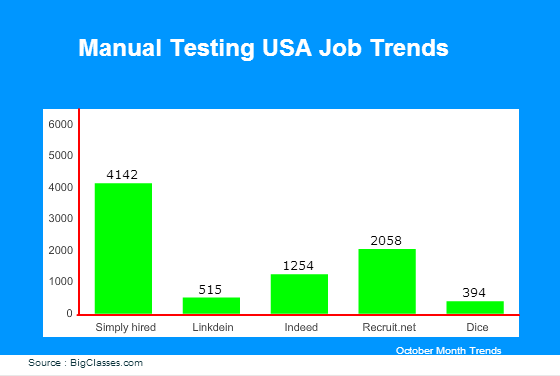 Manual Testing jobs in USA
