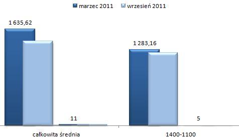 ceny wynajmu mieszkań Wawer Warszawa, kawalerki